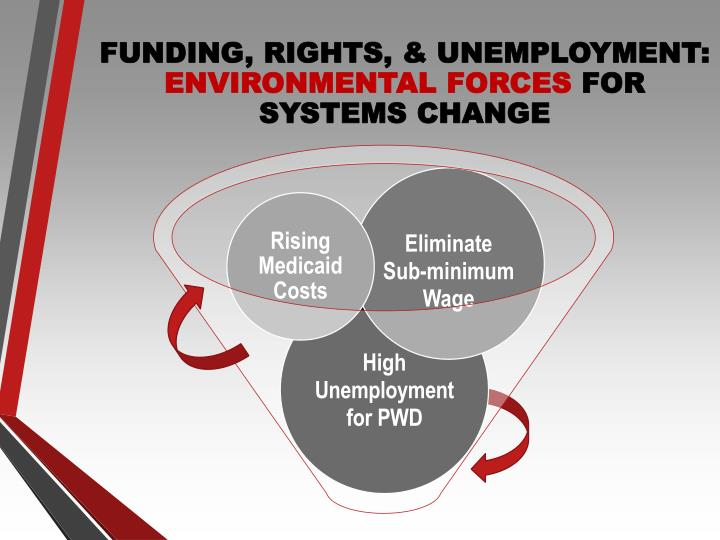 FUNDING, RIGHTS, &