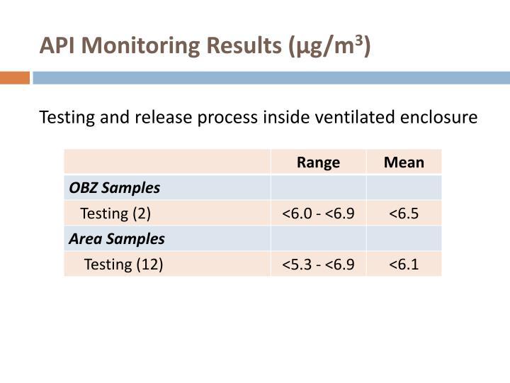 API Monitoring Results (µg/m