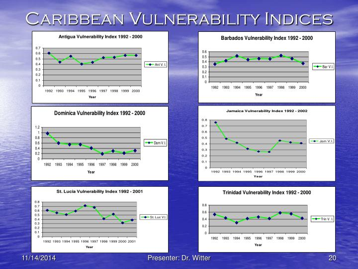 Caribbean Vulnerability Indices