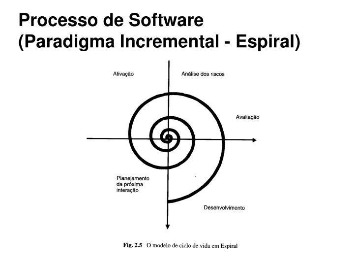 Processo de Software