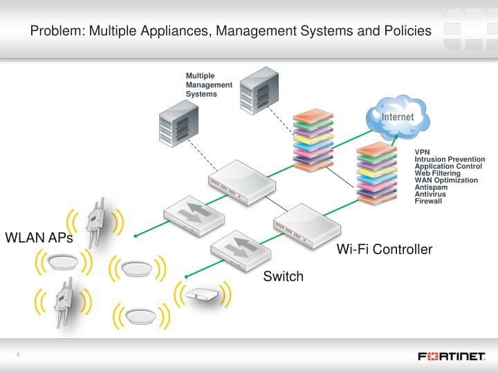 Problem: Multiple Appliances, Management Systems and Policies