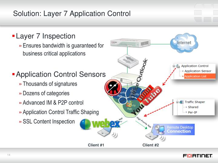 Solution: Layer 7 Application Control