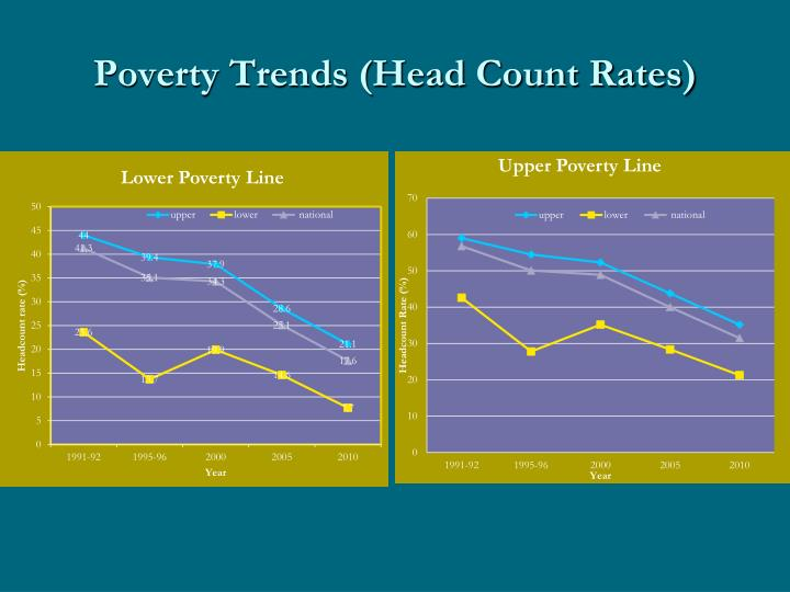 Poverty Trends (Head Count Rates)