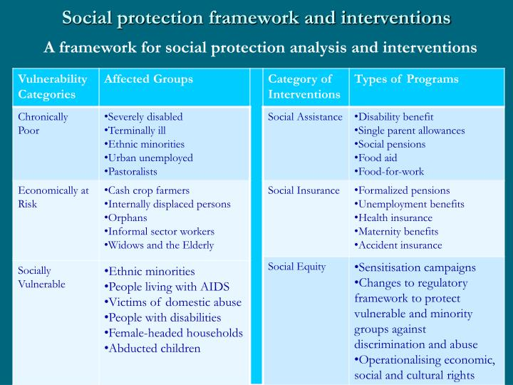 Social protection framework and interventions