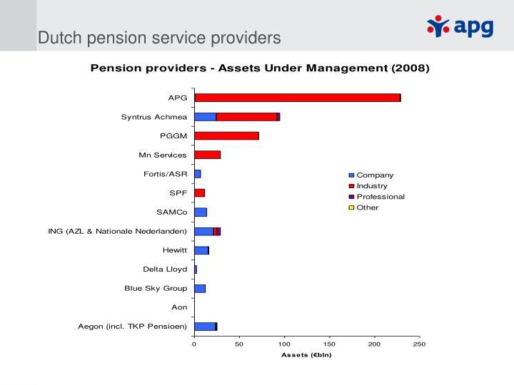 Dutch pension service providers