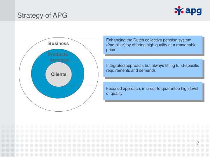 Strategy of APG