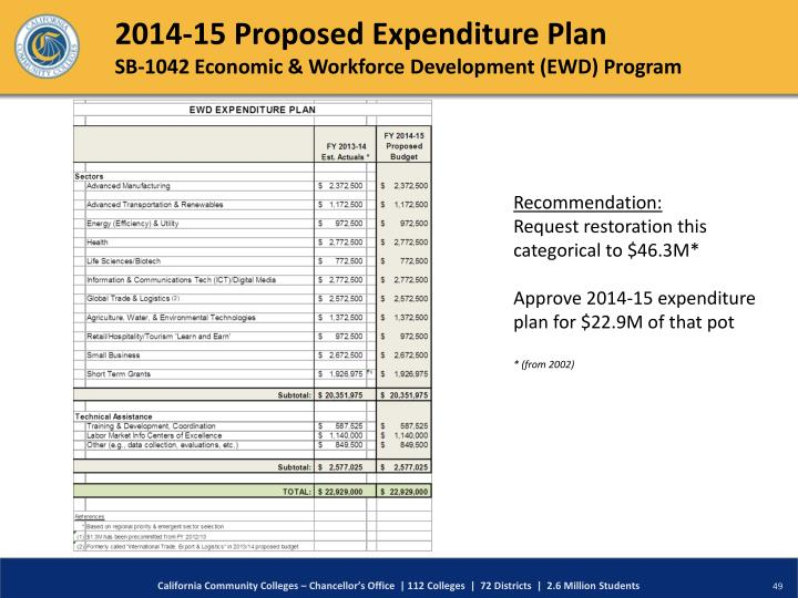 2014-15 Proposed Expenditure Plan