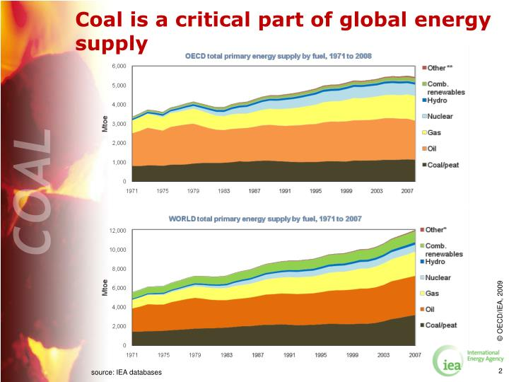 Coal is a critical part of global energy supply