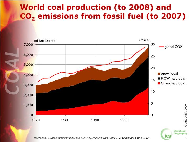 World coal production (to 2008) and CO