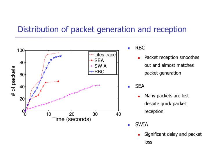 Distribution of packet generation and reception