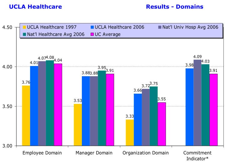 UCLA Healthcare  Results - Domains
