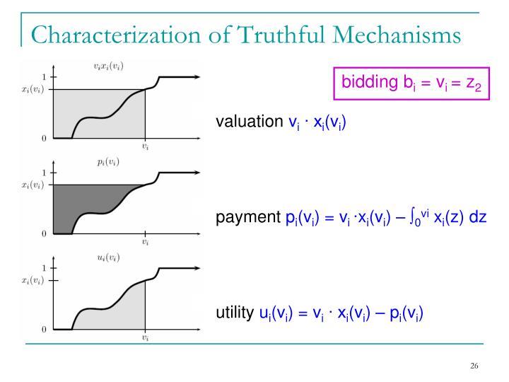 Characterization of Truthful Mechanisms