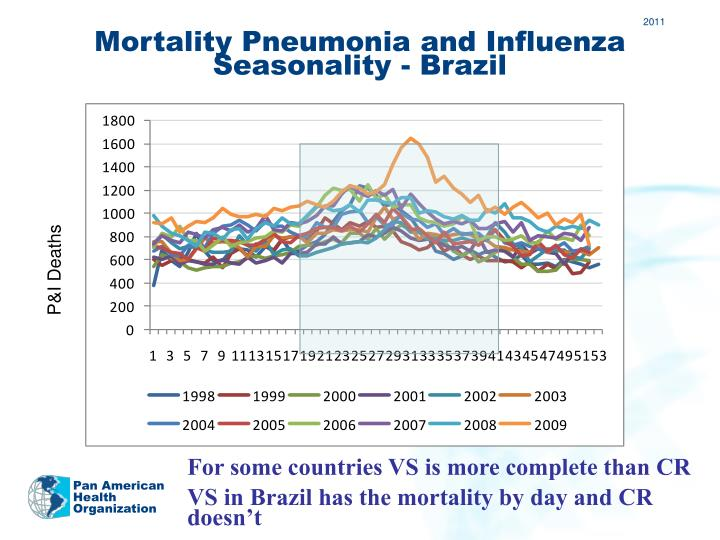 Mortality Pneumonia and Influenza Seasonality - Brazil
