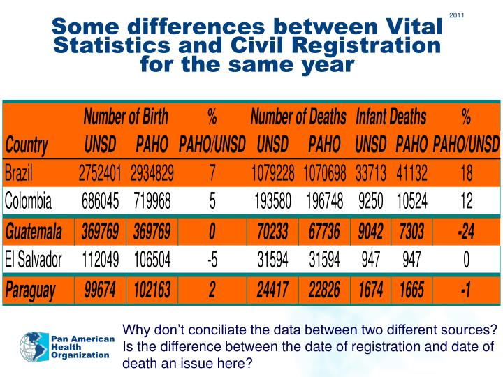 Some differences between Vital Statistics and Civil Registration for the same year