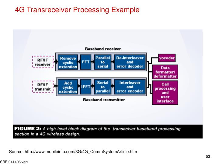 4G Transreceiver Processing Example