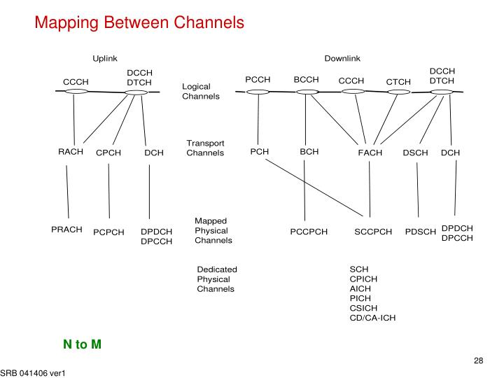 Mapping Between Channels