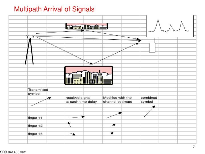 Multipath Arrival of Signals