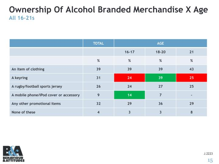 Ownership Of Alcohol Branded Merchandise X Age