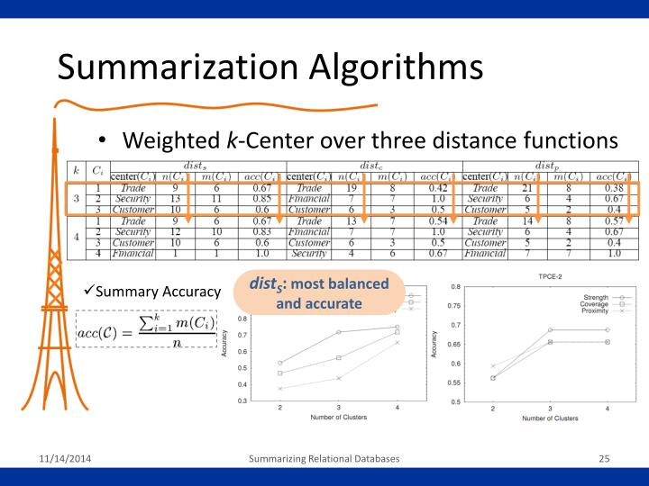 Summarization Algorithms