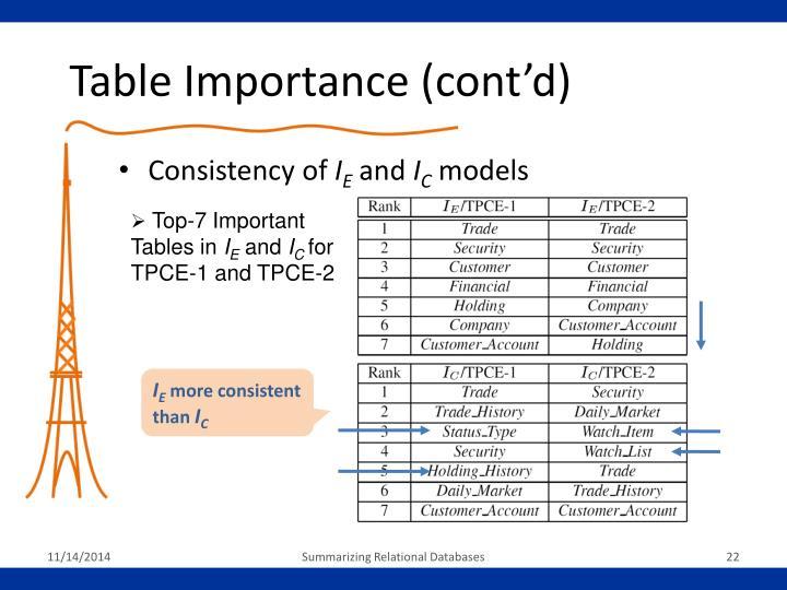 Table Importance (cont'd)