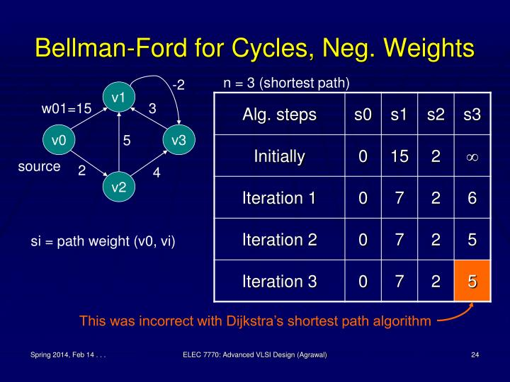 Bellman-Ford for Cycles, Neg. Weights