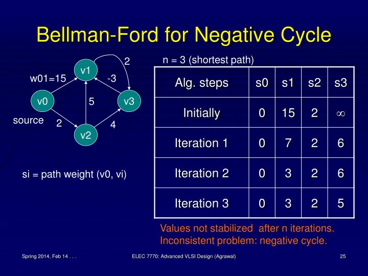 Bellman-Ford for Negative Cycle