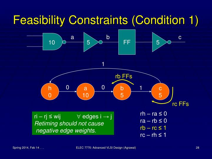 Feasibility Constraints (Condition 1)