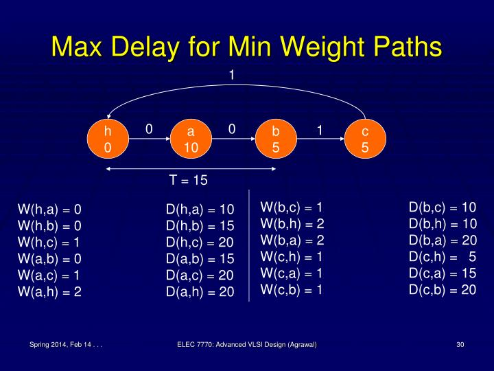 Max Delay for Min Weight Paths