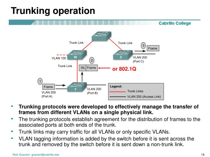 Trunking operation