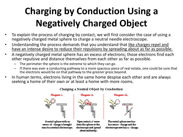 Charging by Conduction Using a Negatively Charged Object
