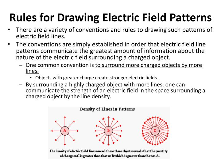 Rules for Drawing Electric Field Patterns