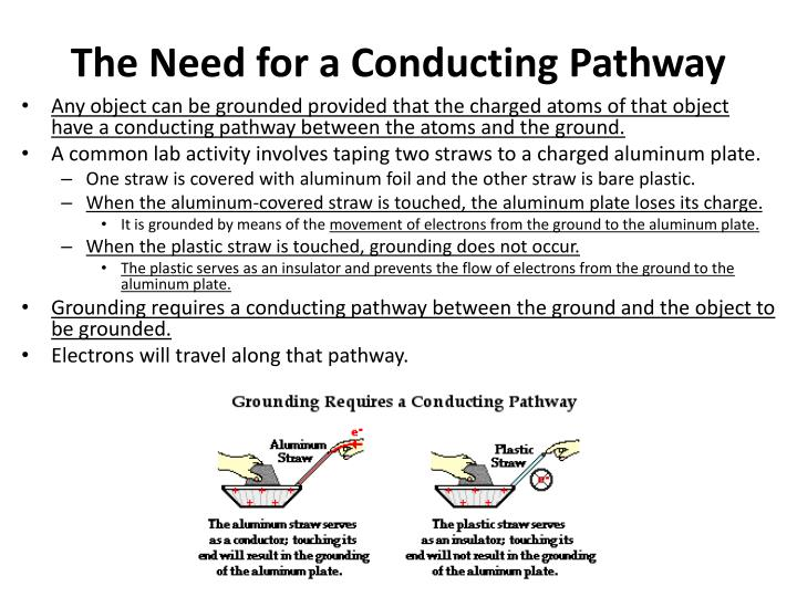 The Need for a Conducting Pathway