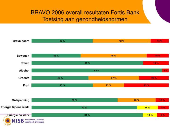 BRAVO 2006 overall resultaten Fortis Bank