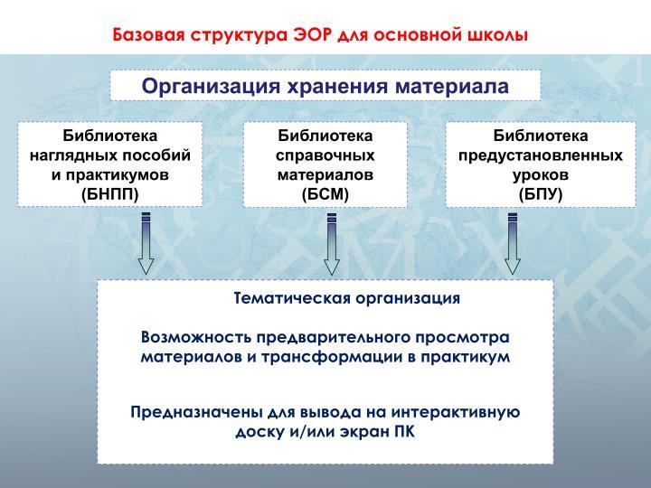 Базовая структура ЭОР для основной школы