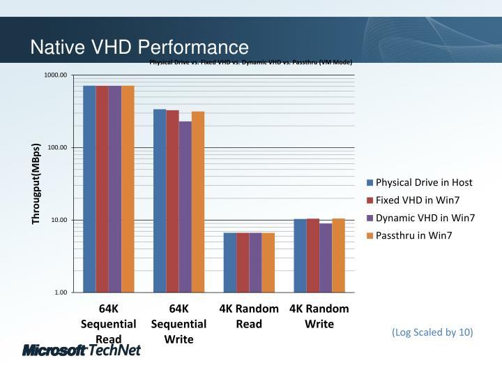 Native VHD Performance