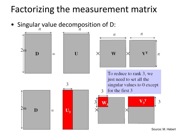 Factorizing the measurement matrix