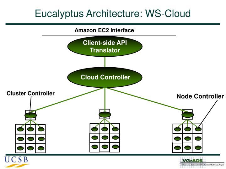 Eucalyptus Architecture: WS-Cloud