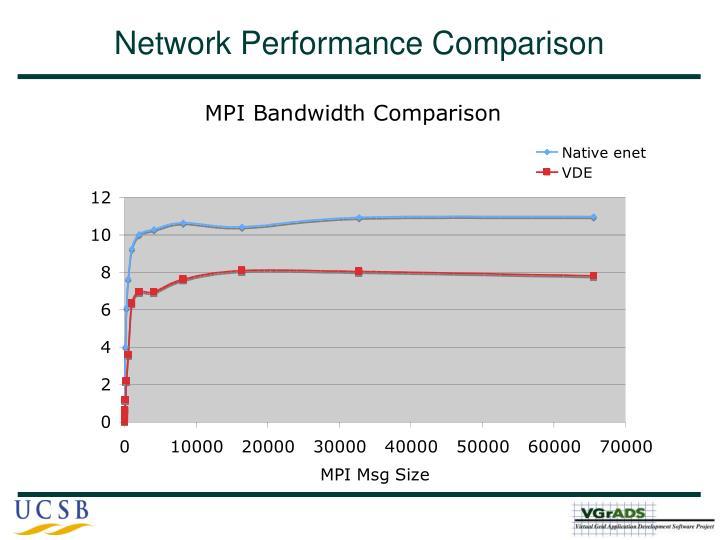 Network Performance Comparison