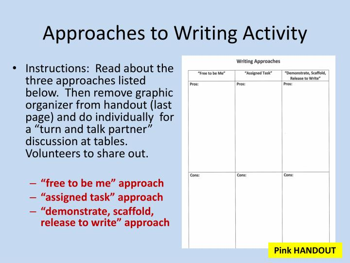 Approaches to Writing Activity