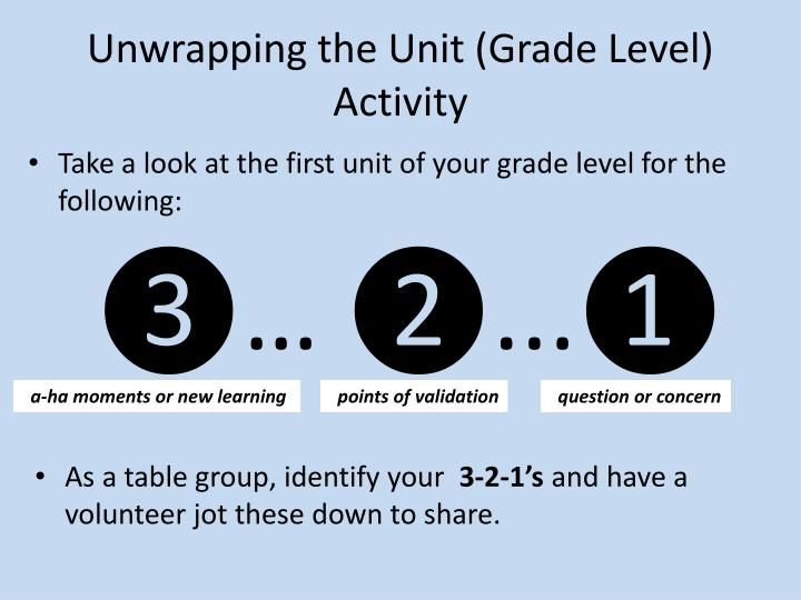 Unwrapping the Unit (Grade Level)