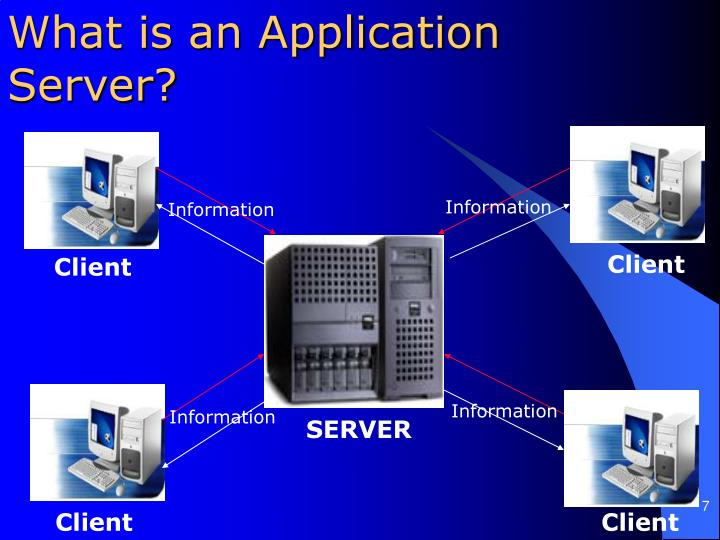 What is an Application Server?