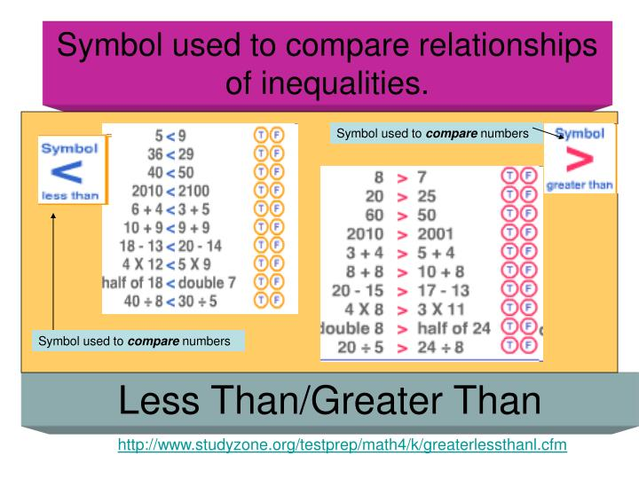 Symbol used to compare relationships of inequalities.
