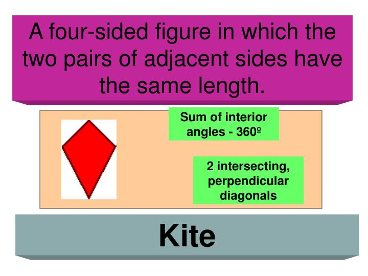A four-sided figure in which the two pairs of adjacent sides have the same length.