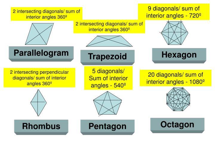 9 diagonals/ sum of interior angles - 720