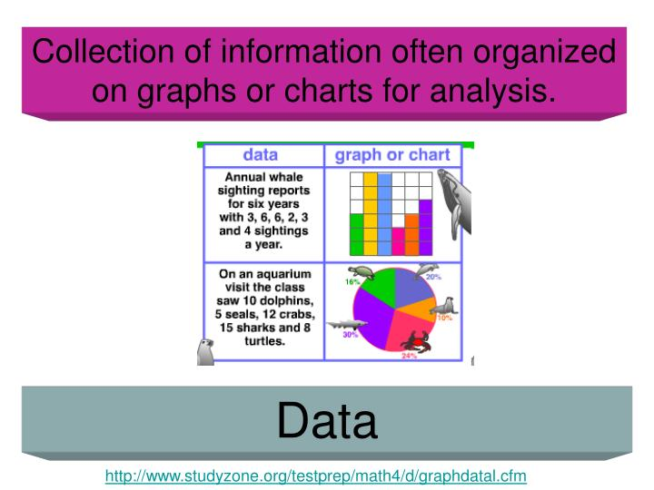 Collection of information often organized on graphs or charts for analysis.