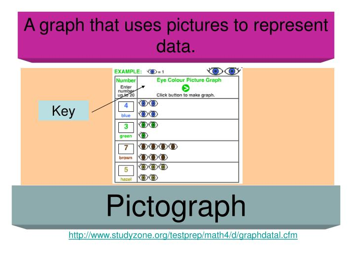A graph that uses pictures to represent data.
