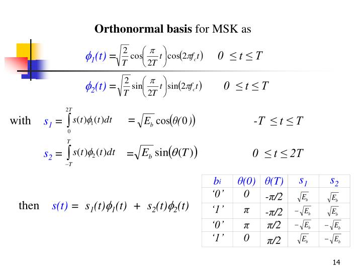 Orthonormal basis