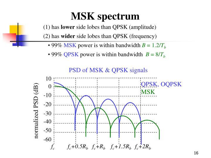 PSD of MSK & QPSK signals