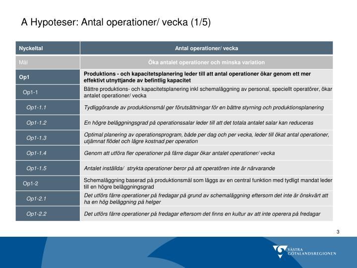A Hypoteser: Antal operationer/ vecka (1/5)