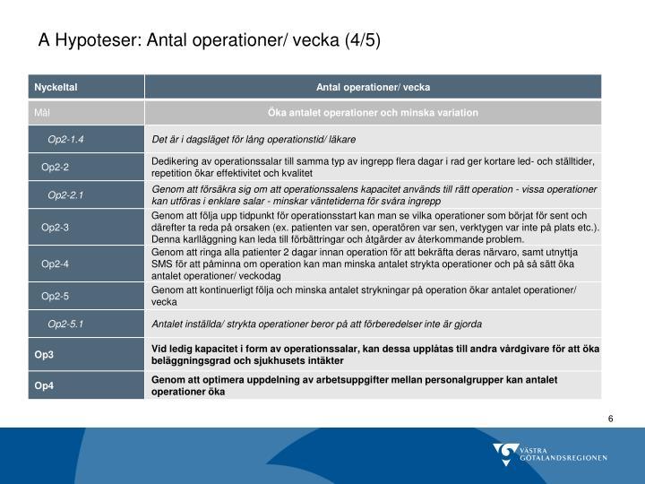 A Hypoteser: Antal operationer/ vecka (4/5)